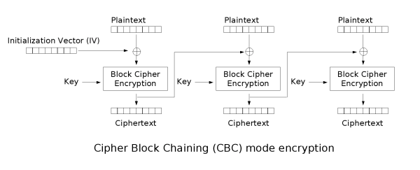Cipher Block Chain Encryption