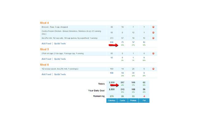 MyFitnessPal Food Diary Percentages