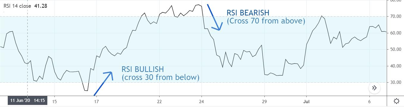 Relative Strength Index Bullish and bearish RSI