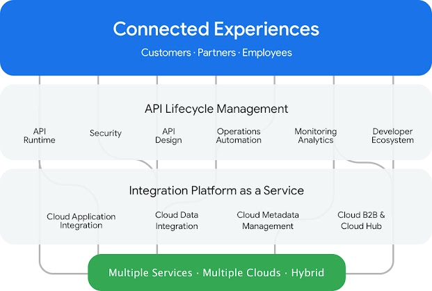 A flowchart that shows how integration platform as a service and API life cycle management combine to help provide connected experiences for customers, partners, and employees, from multicloud and hybrid clouds.