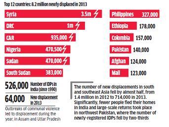 Internal displacement worldwide