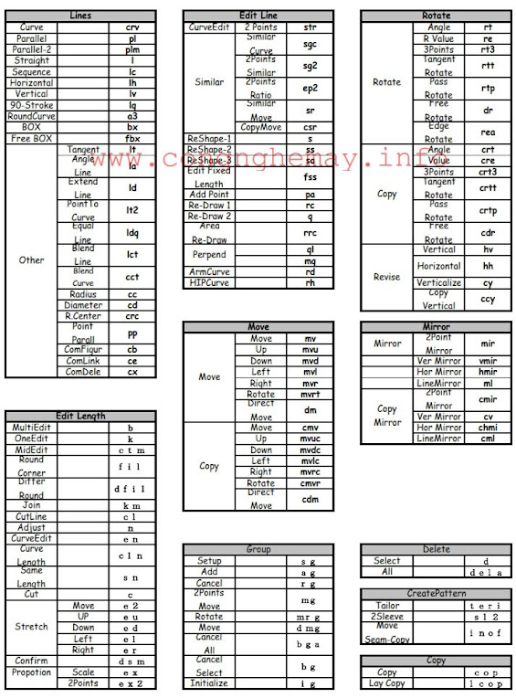 Command List Sử Dụng Trong Phần Mềm SuperAlpha_Plus Yuka 3