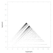 Photo: Decomposition of A001839 - decomposition into weight * level + jump
