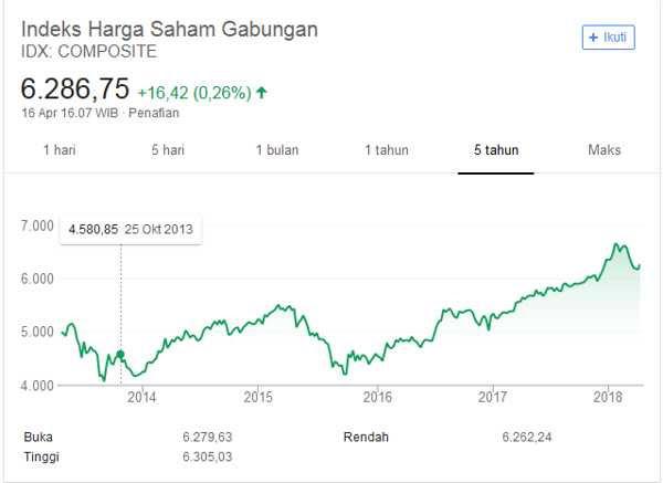Chart indeks harga saham gabungan