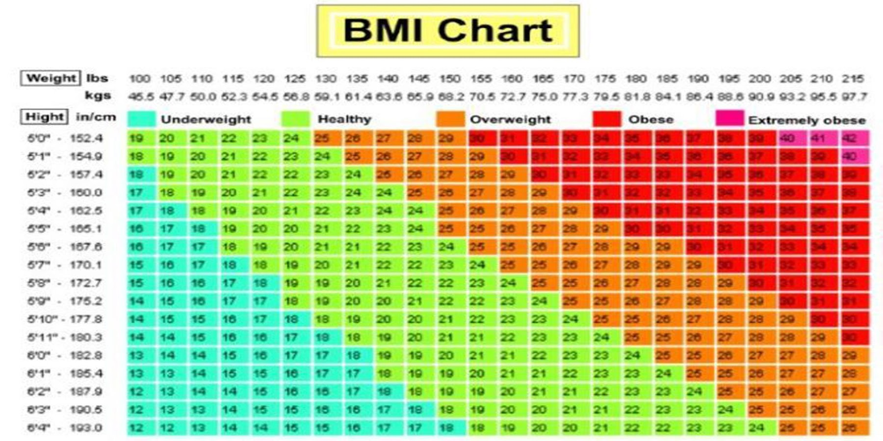 morbidly obese chart kg: Morbidly obese chart kg about bmi ratelco com