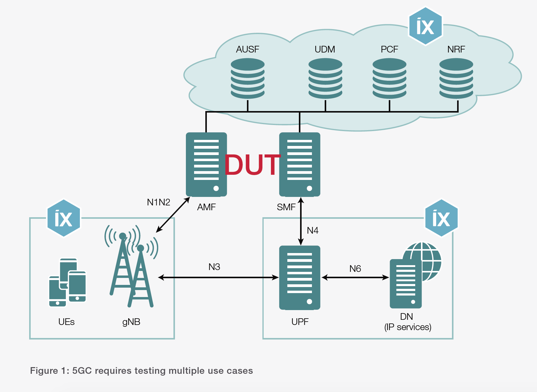 Figure 1: 5GC requires testing multiple use cases