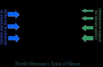 침묵의 나선형 이론