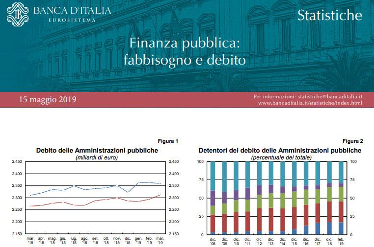 Finanza pubblica. Maggio 2019