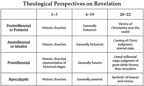 Theological Perspectives on Revelation
