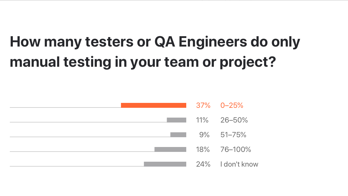 how-many-engineers-do-only-manual-testing-diagram