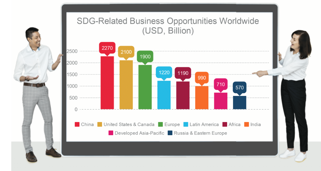 SDG-related business opportunities worldwide chart