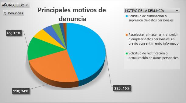 GRÁFICO DE PRINCIPALES MOTIVOS DE DENUNCIA