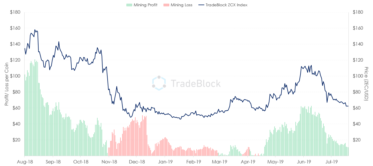 Zcash price over the past year superimposed with miner profitability estimates.