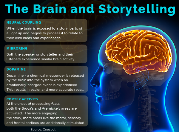 Why Storytelling Is So Important In Content Writing?
