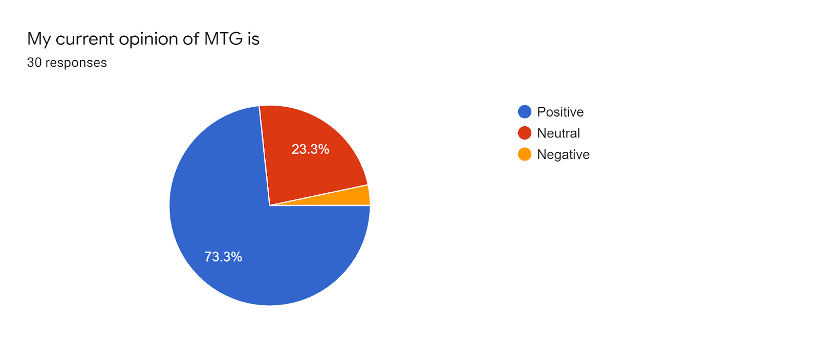 Forms response chart Question title My current opinion of MTG is Number of responses 30 responses