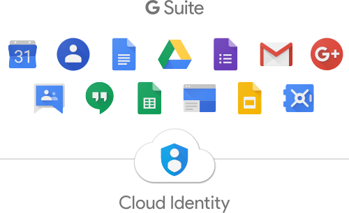 what is cloud identity cloud identity help