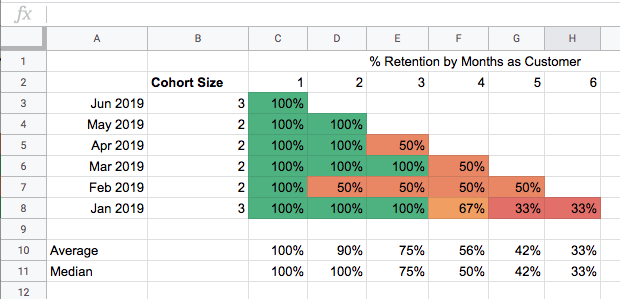 How to Build a Cohort Analysis in Google Sheets example 4.