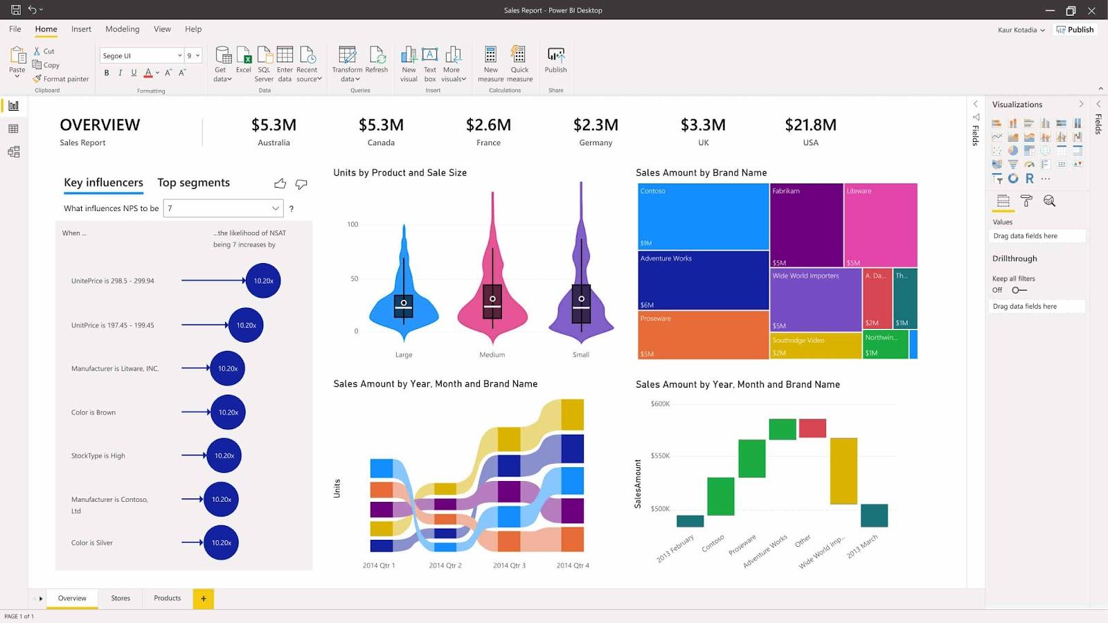 Power BI Sales analytics