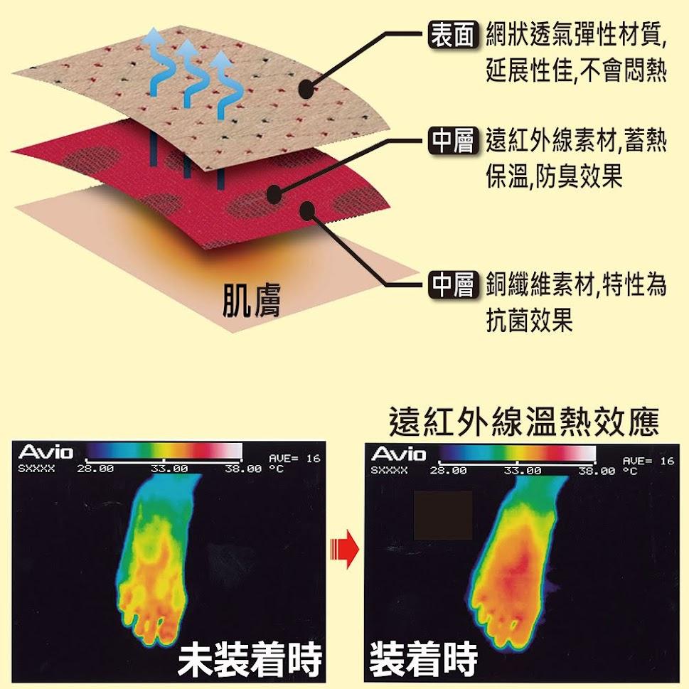 分層/接觸肌膚