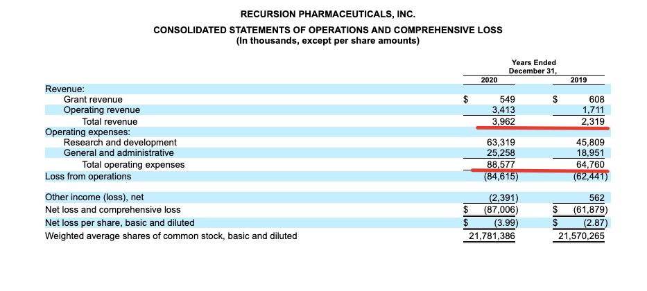 Premium отчёт перед IPO Recursion Pharmaceuticals (RXRX)