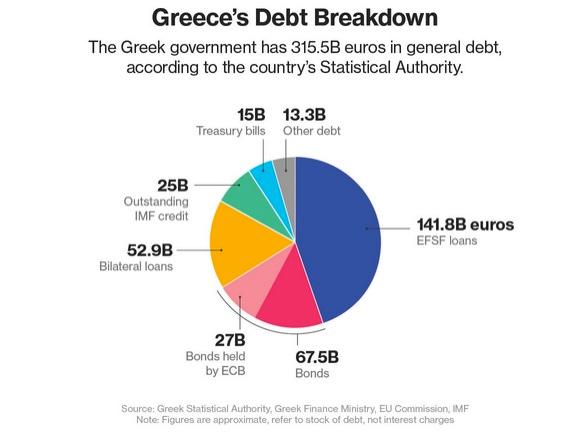 """Пресловутый """"GREXIT"""" (GREECE + EXIT) становится все более реальным"""