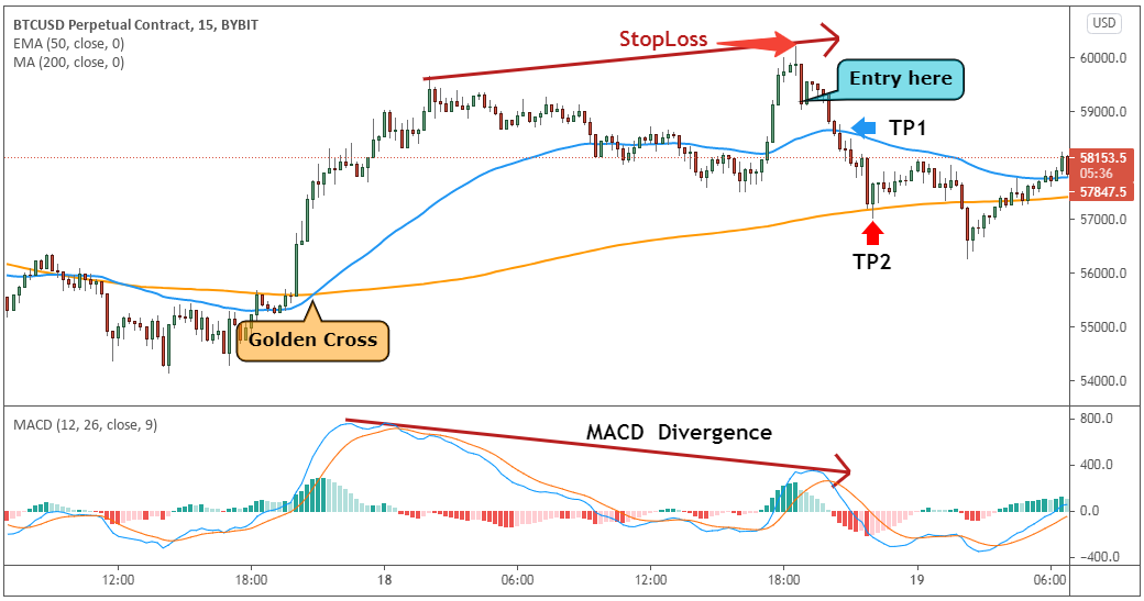 Golden Cross with MACD Divergence.