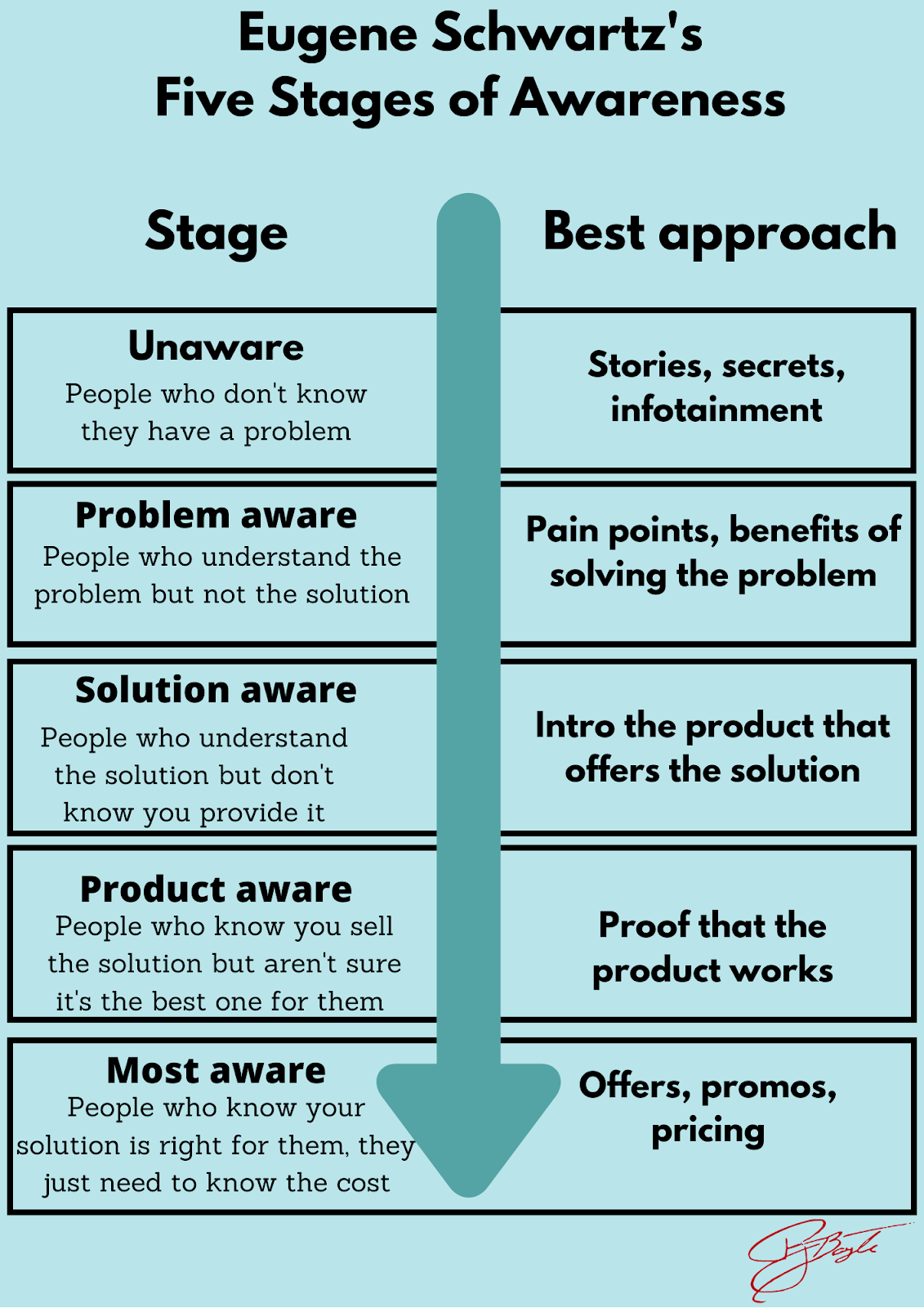 Eugene Schwartz stages of awareness