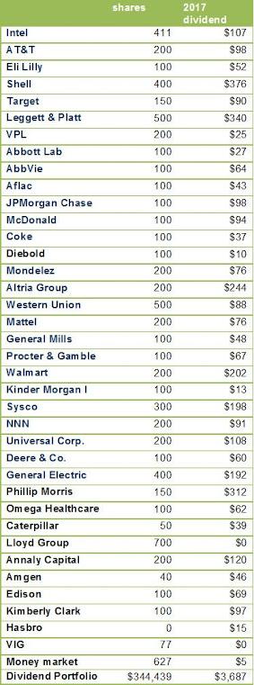 dividend portfolio