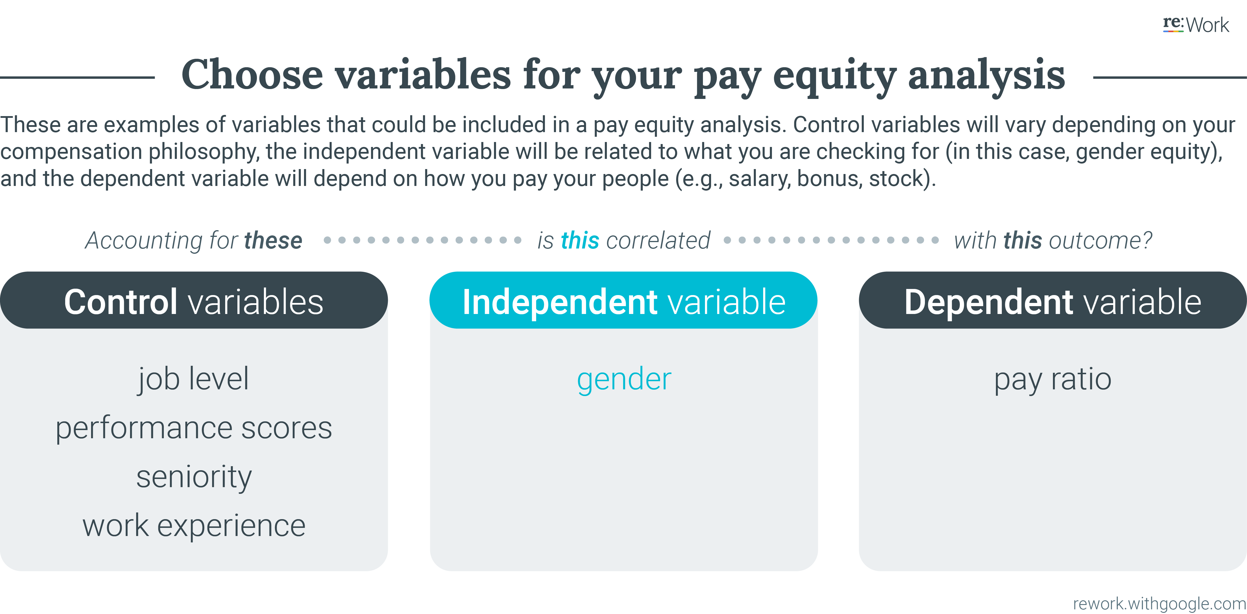 Choose variables for your pay equity analysis. These are examples of variables that could be included in a pay equity analysis. Control variables will vary depending on your compensation philosophy, the independent variable will be related to what you are checking for (in this case, gender equity), and the dependent variable will depend on how you pay your people (e.g., salary, bonus, stock). Control variables: job level, performance scores, seniority, work experience. Independent variable: gender. Dependent variable: pay ratio.