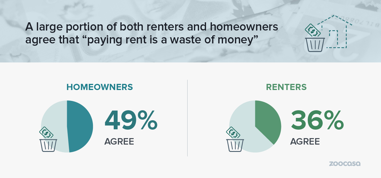 zoocasa-2019-real-estate-outlook-rent-waste-of-money