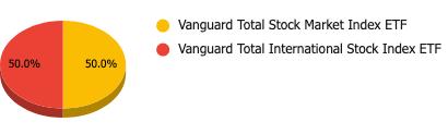 Pie chart 2. Portfolio building phase 2 - 50% VTI, 50% VXUS