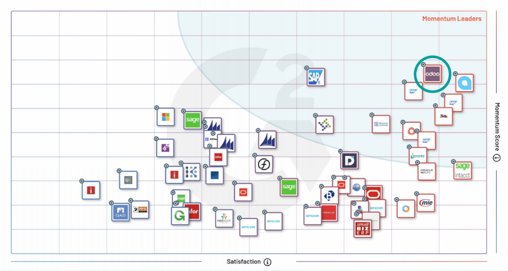 G2 Momentum Grid Report® for ERP Systems - overview