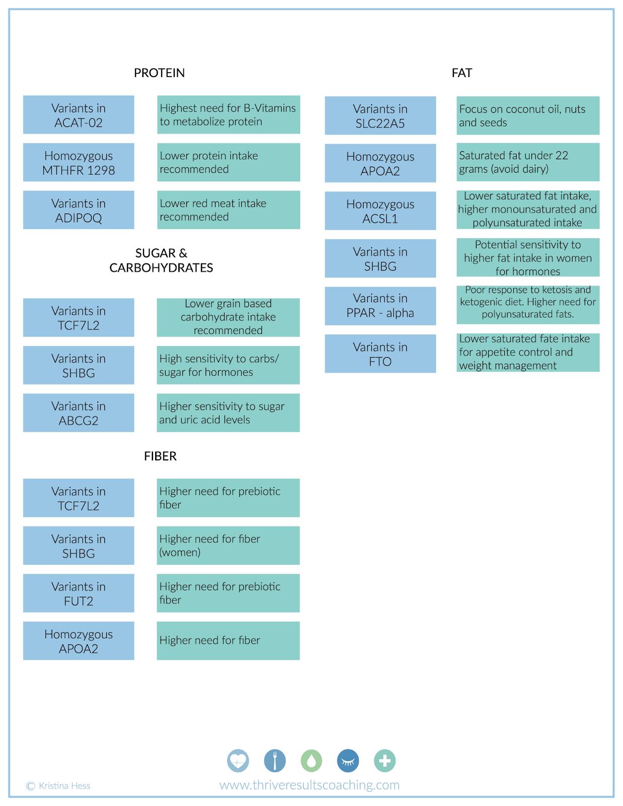 nutrigenomics chart