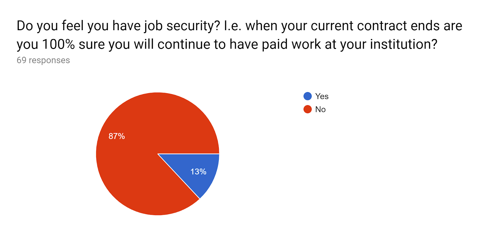 Forms response chart. Question title: Do you feel you have job security? I.e. when your current contract ends are you 100% sure you will continue to have paid work at your institution?. Number of responses: 69 responses.