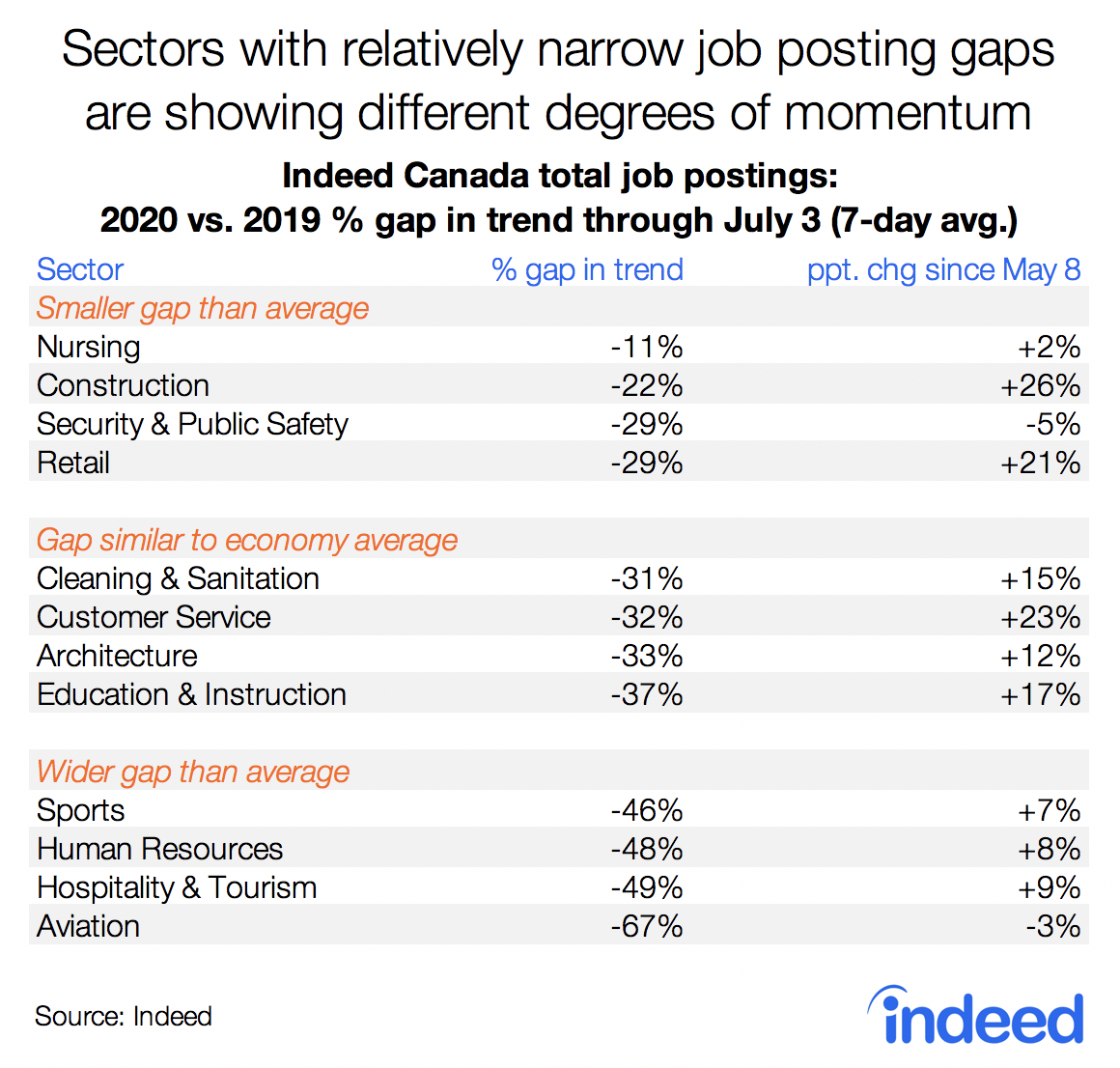 Sectors with relatively narrow job posting gaps are showing different degrees of momentum