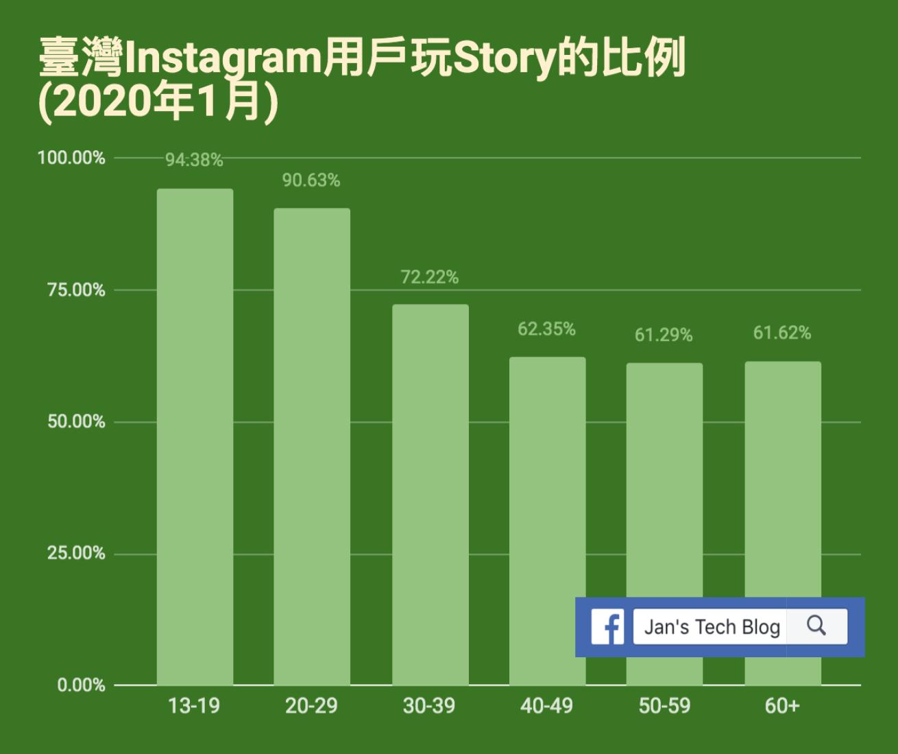 Instagram臺灣用戶玩Story的比例