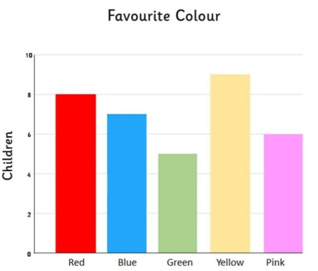 What is a Bar chart? - Answered - Twinkl Teaching Wiki