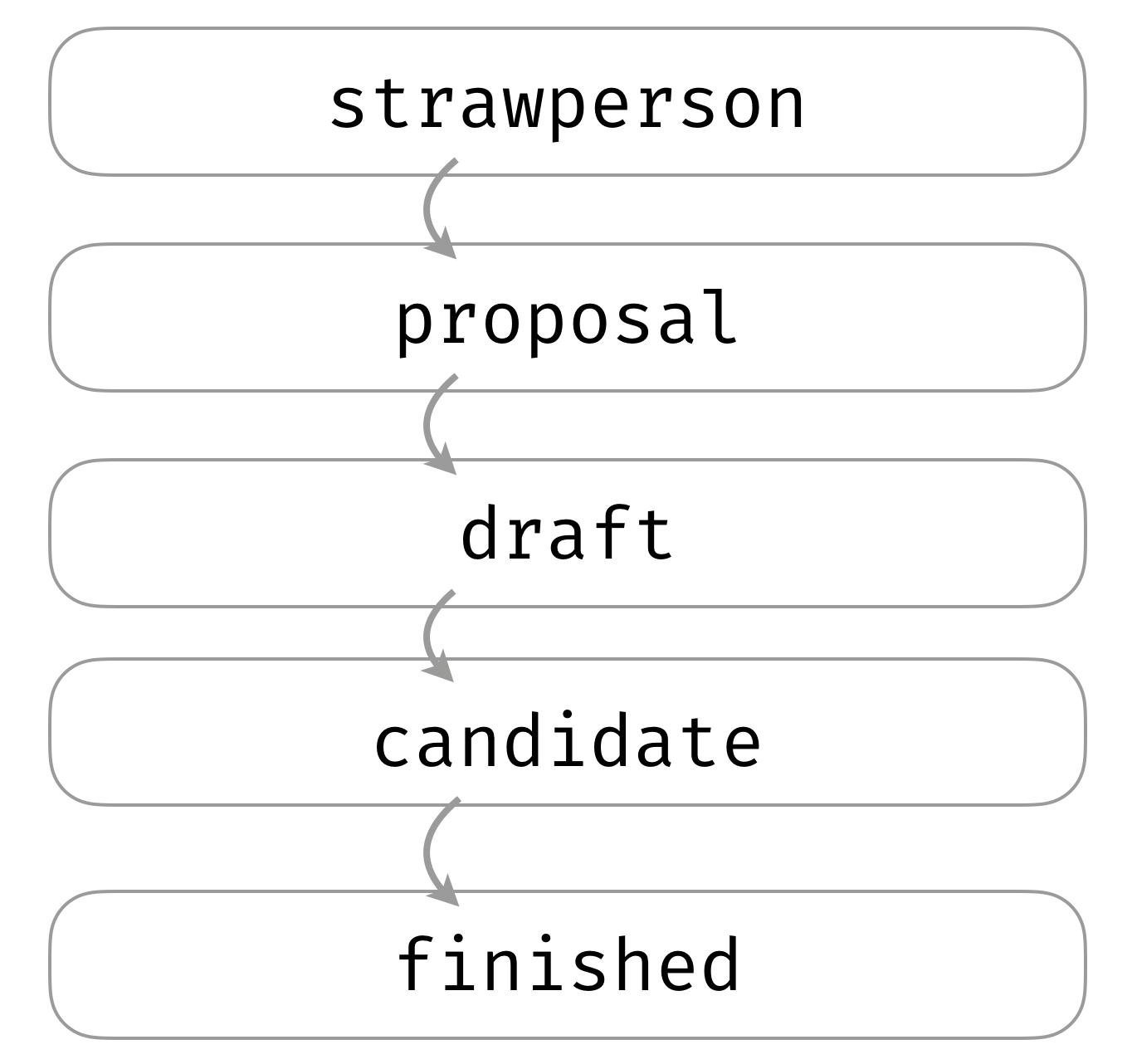 TC39 process