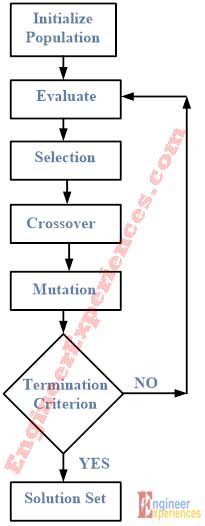 Flow Diagram for Genetic Algorithm (GA) Code