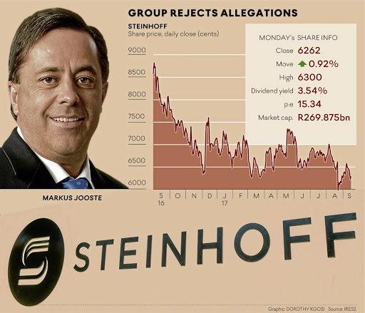 Steinhoff Ceo Markus Jooste Said He Was Confident That The Application Would Be Dismissed By The Dutch Court