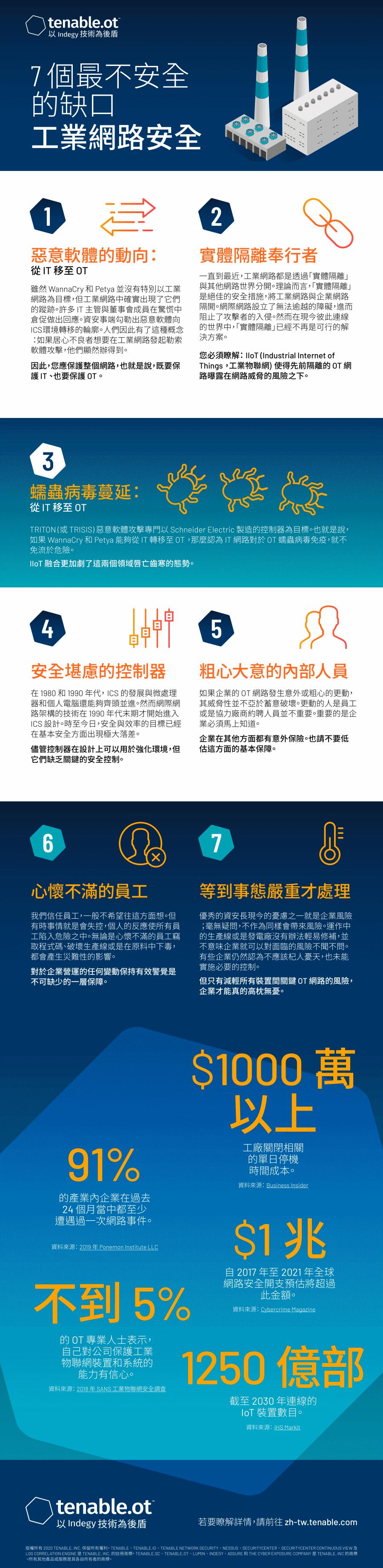 工業網路安全中 7 個最不安全的缺口資訊圖表