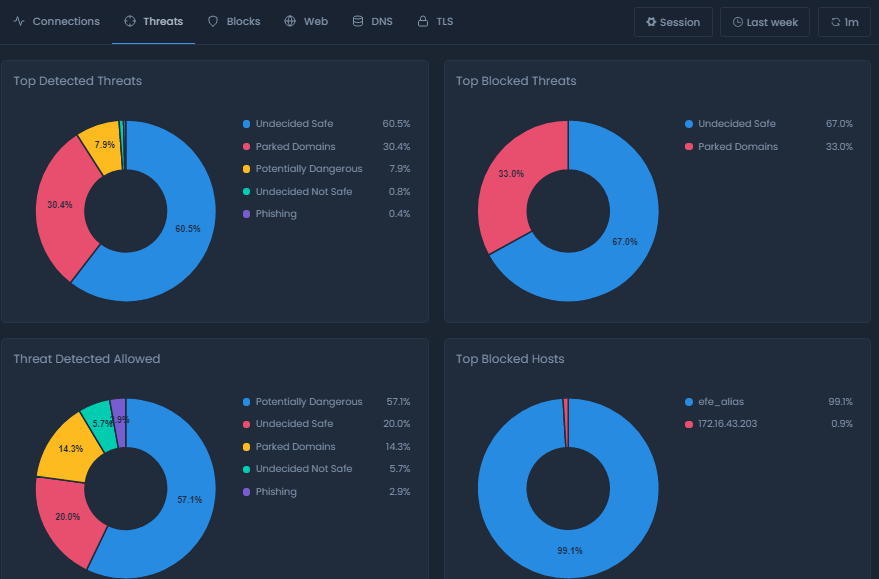 Threats Report View On Cloud