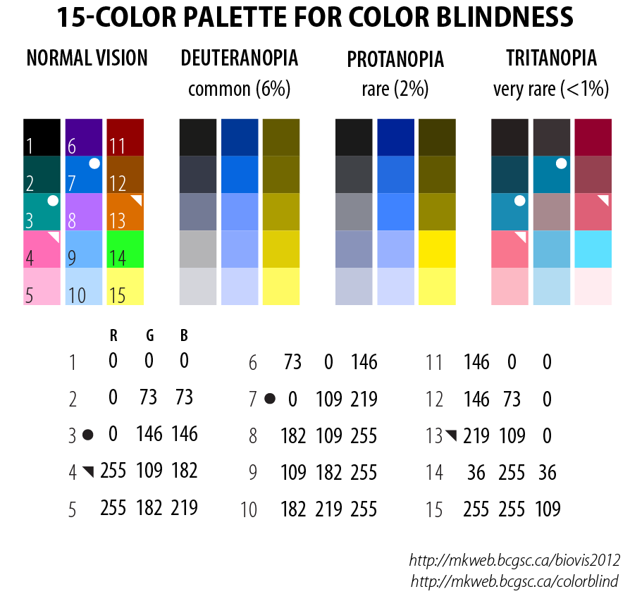 chart showing alternative color palettes for color blind viewers