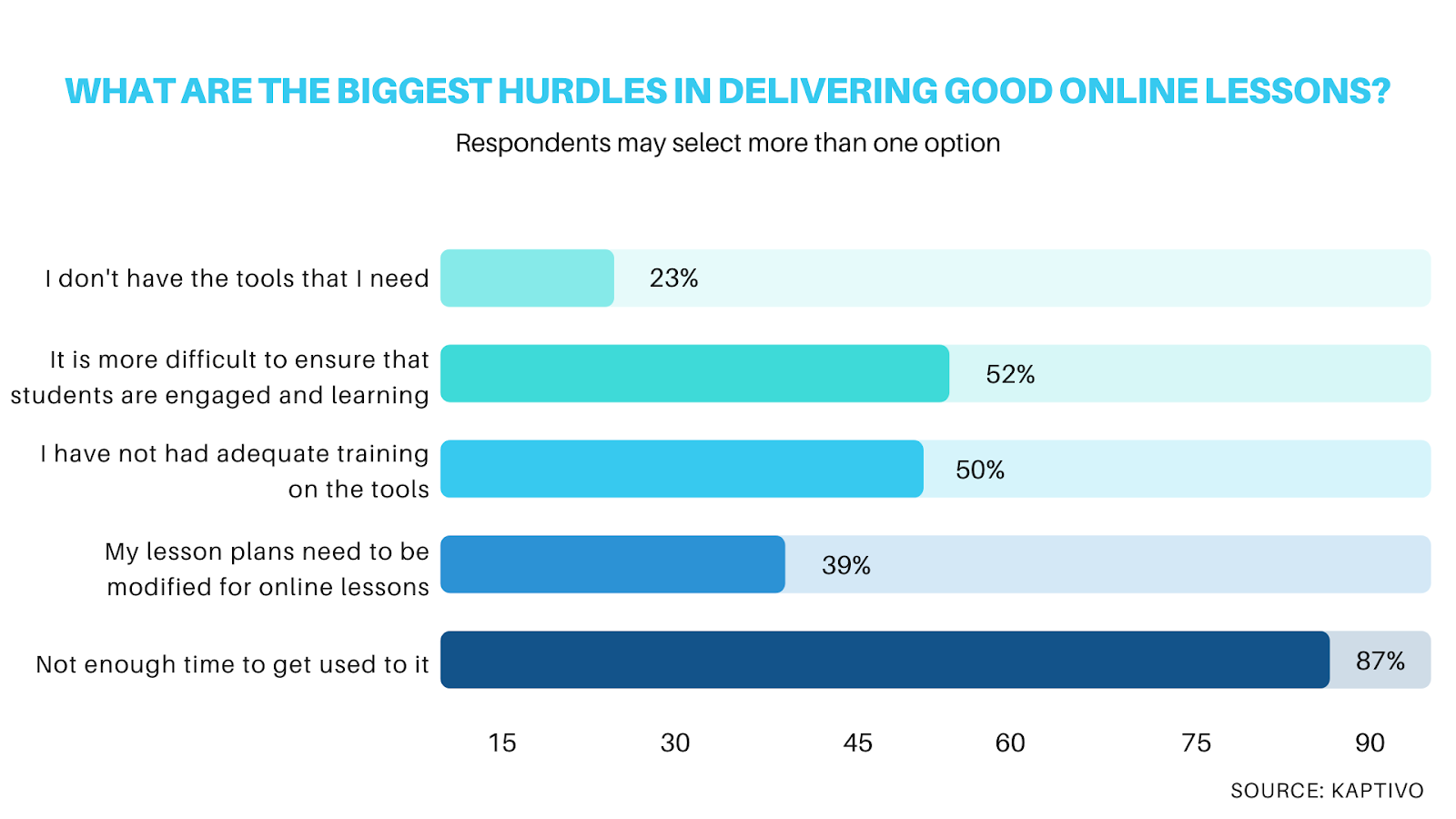online learning survey: obstacles teachers face