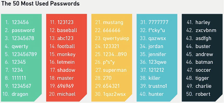 most_used_password
