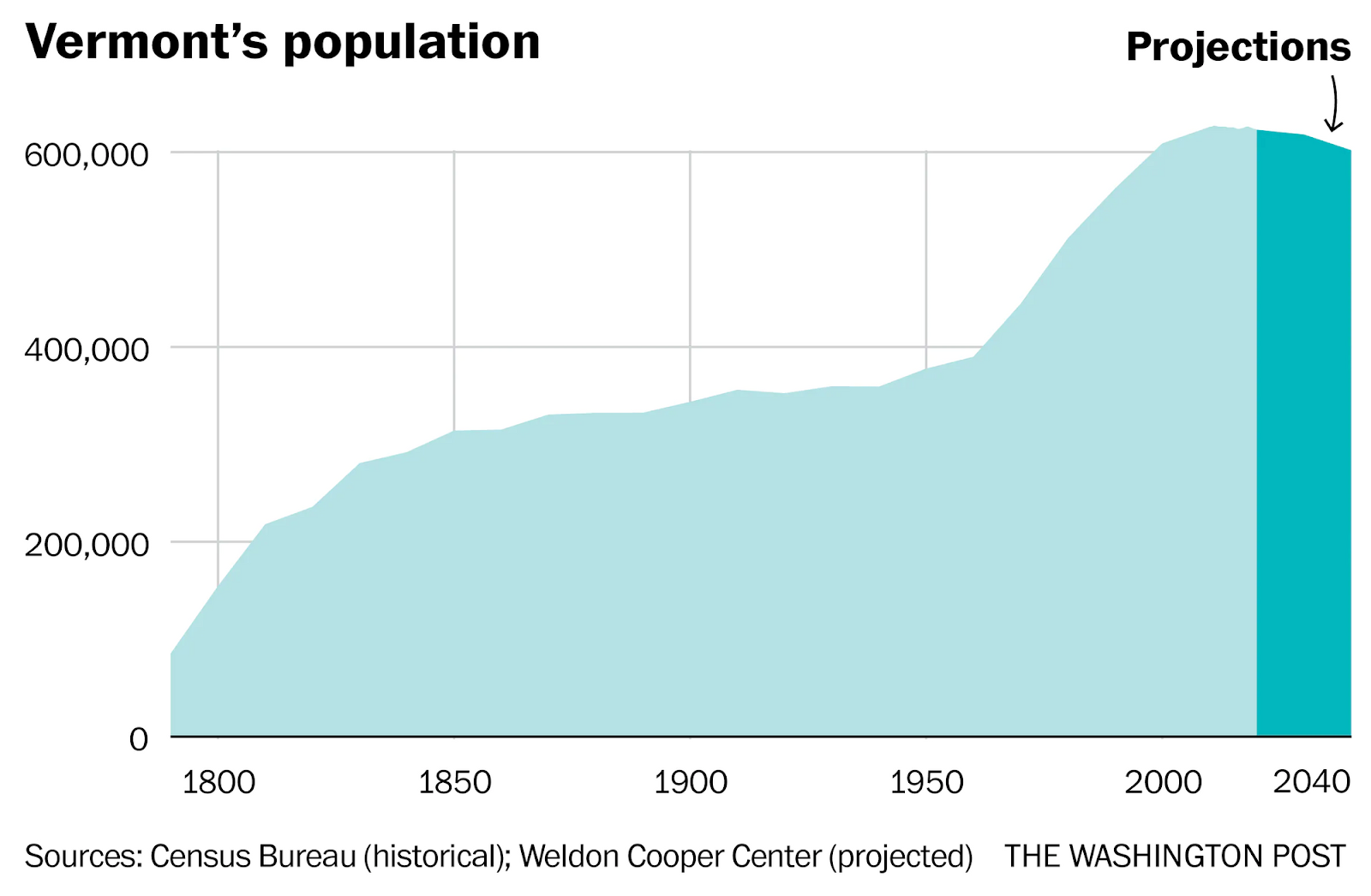 Graph of Vermont's population
