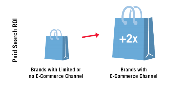 ROI Genome Paid Search: Brands with and without E-Commerce Support