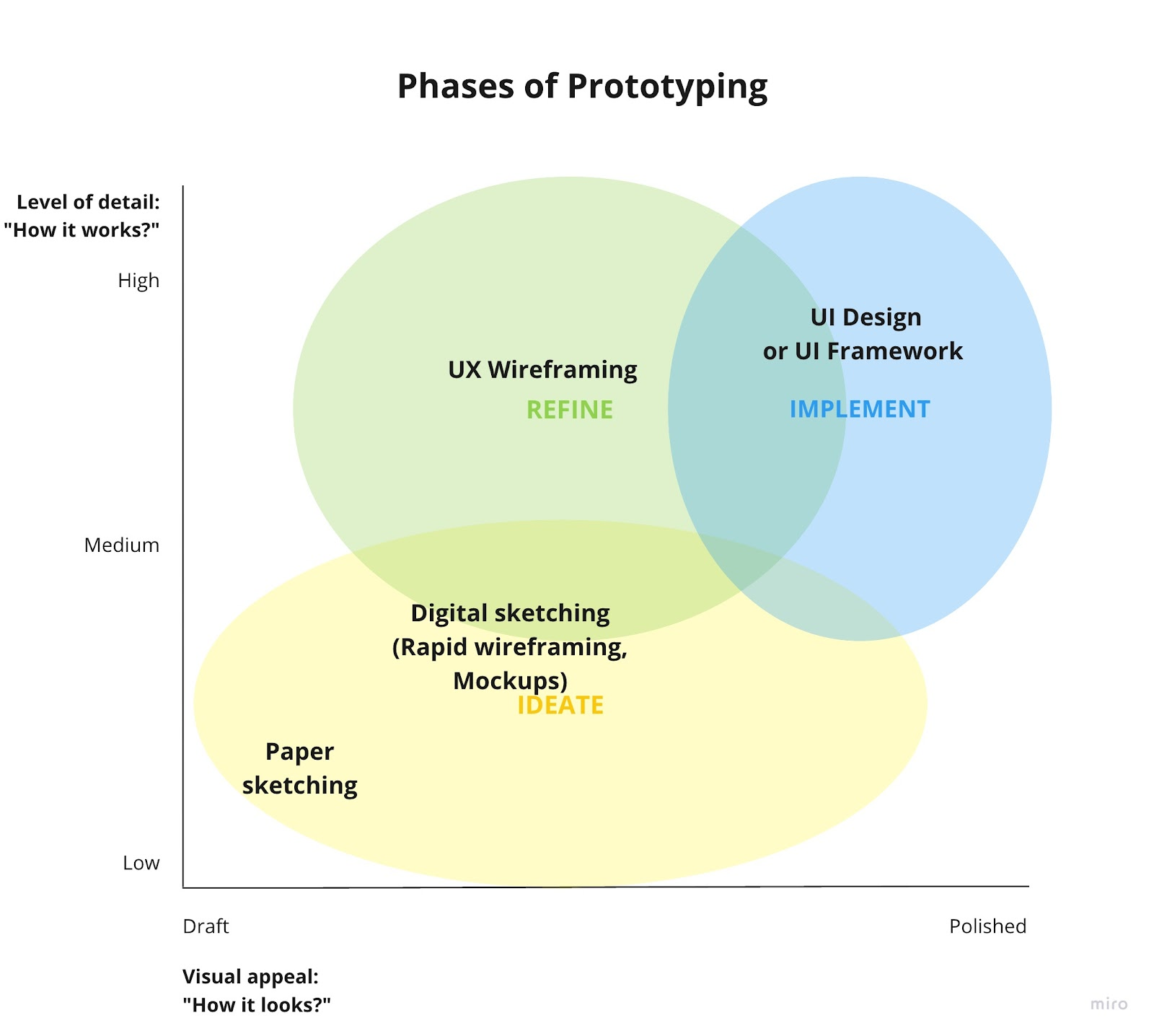 The Three Phases of Prototyping: Ideate, Refind & Implement