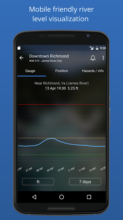 RiverApp - River flow- screenshot