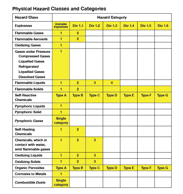 physical hazard classes and categories